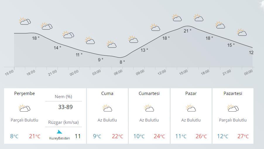 Yurtta 5 günlük  hava durumu (28.09.2016)