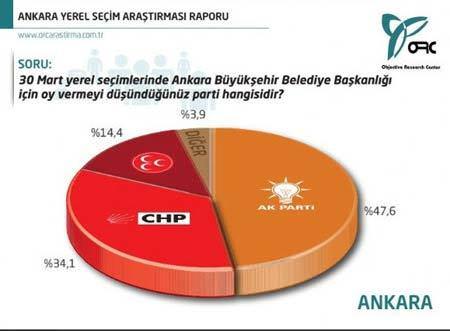 Ankara'da son anket sonuçları