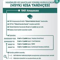 Cumhurbaşkanlığı Sistemi'nde HSYK'nın yapısı nasıl olacak?