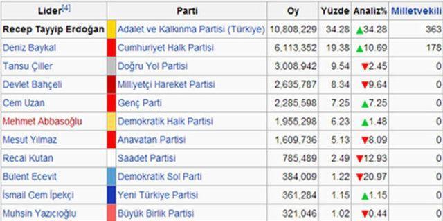 Erdoğandan 13 yılda 9 zafer