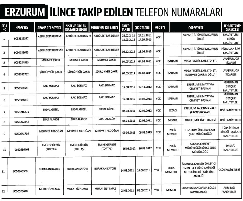 Erzurum ili dinleme listesi