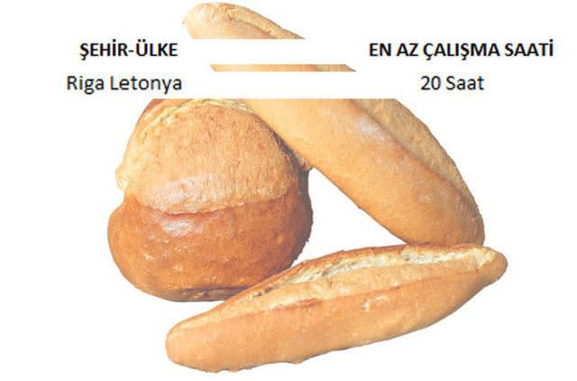 1 kilo ekmek için kaç saat çalışılıyor