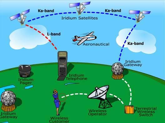 Зона покрытия спутниковые телефоны иридиум