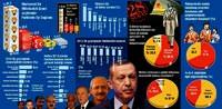 AK Parti'nin oy oranı yüzde 51.3 oldu