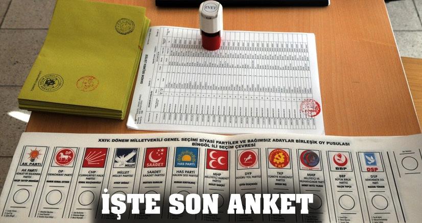 AK PARTİ YÜZDE 48.3