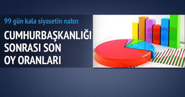 Cumhurbaşkanlığı seçiminden sonra partilerde oy dağılımı
