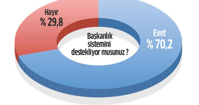 Başkanlığa destek yüzde 70.2