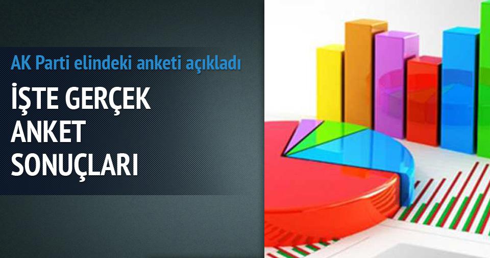 AK Parti elindeki anketi açıkladı