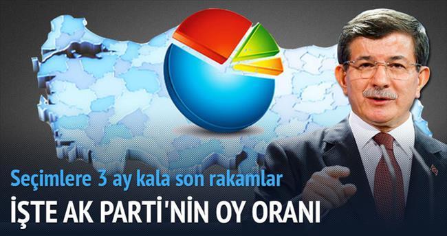 'Anketlere göre HDP'nin oyu barajın altında'