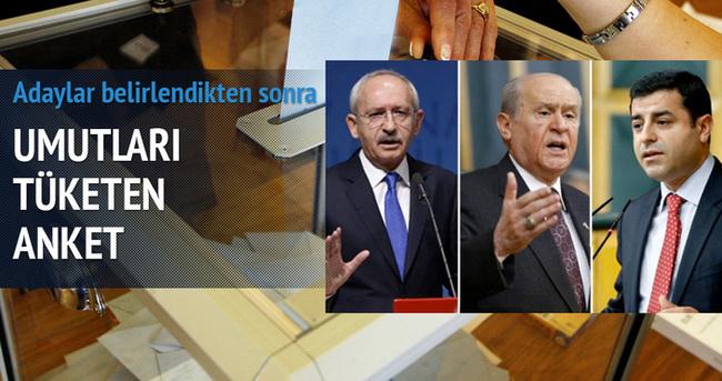 AK Parti son ankette muhalefeti fena üzdü