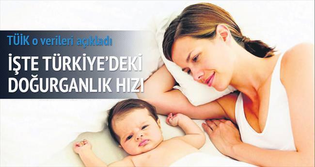Doğurganlık hızı % 2.17 'ye çıktı