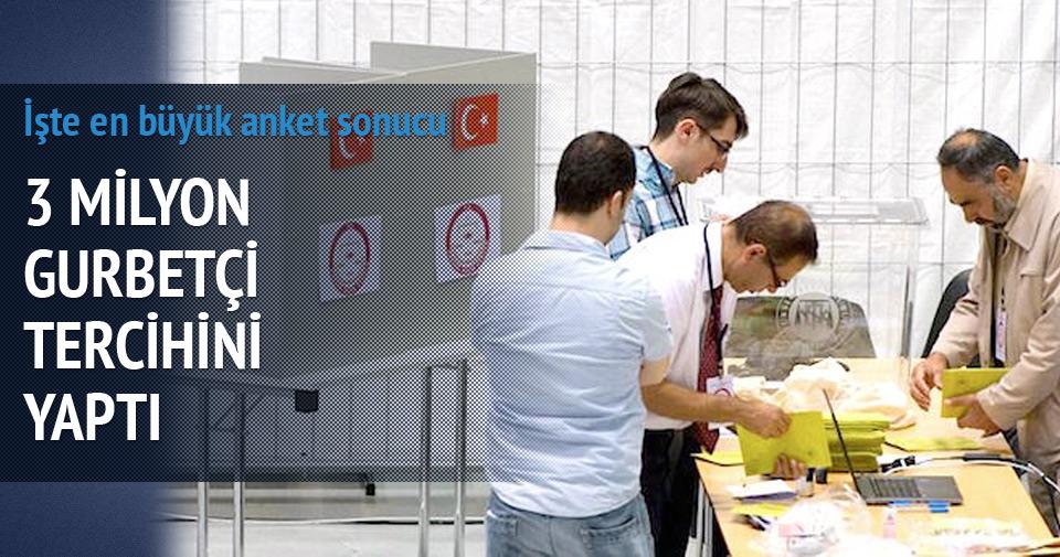 Gurbetçinin % 53'ü AK Parti diyor