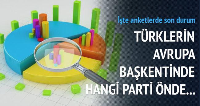Gurbette AK Parti'ye destek yüzde 60.8