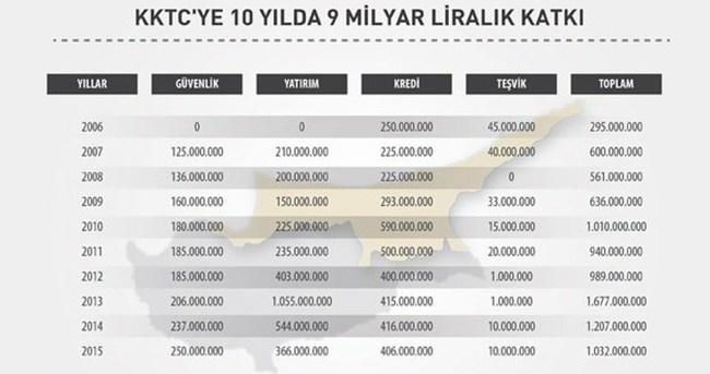 Türkiye'den KKTC'ye 10 yılda 9 milyar liralık katkı