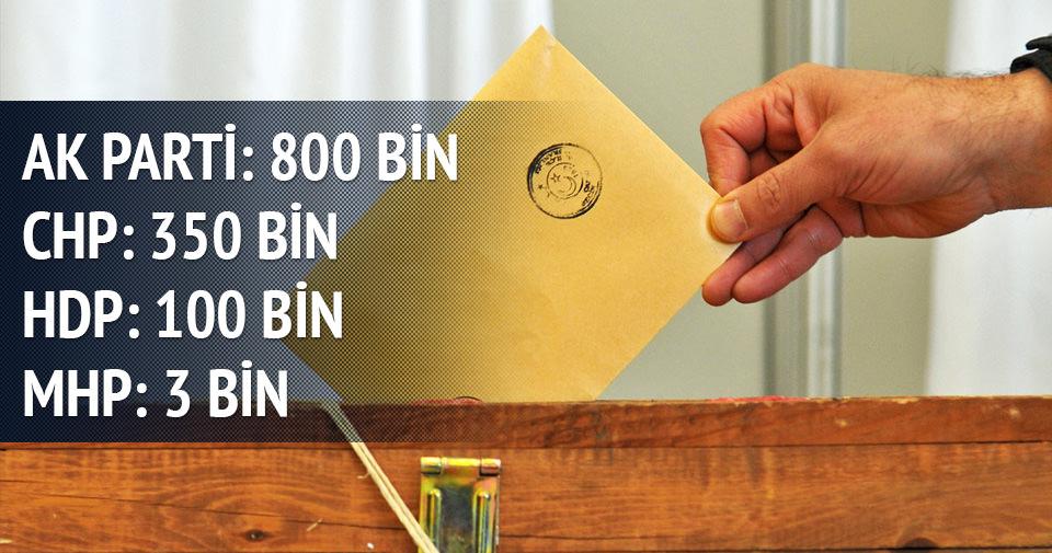 AK Parti'de tam 800 bin g�revli