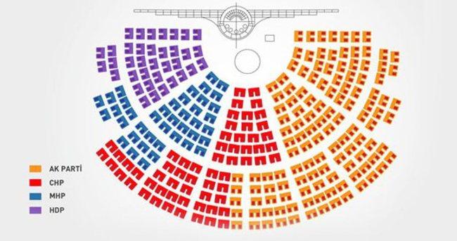 Meclis'te oturma düzeni değişiyor