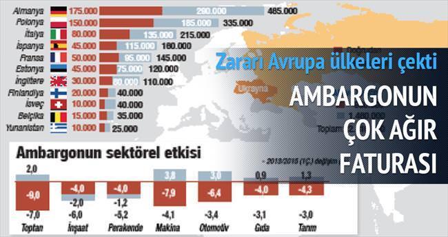 Ambargonun AB'ye faturası 100 milyar euro