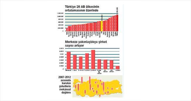 Kentsel gelişimde Anadolu yükseliyor