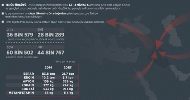 PKK'nın en büyük geliri uyuşturucudan
