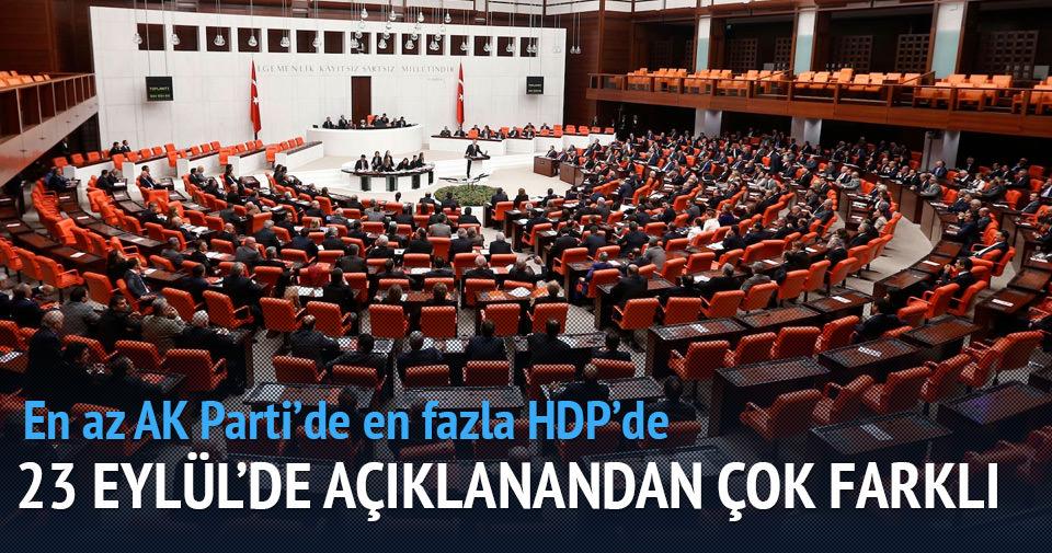 Meclis'te grubu bulunan partiler 48 milletvekili adayını değiştirdi