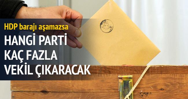 HDP barajı geçemezse hangi parti kaç vekil fazla çıkaracak?