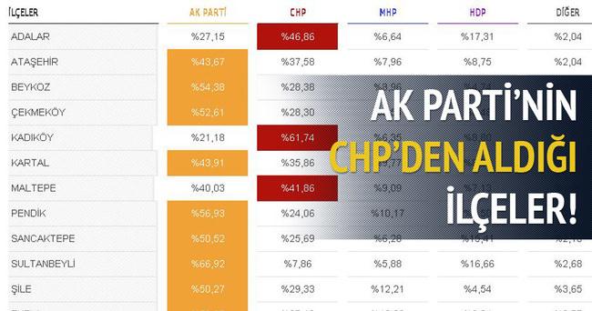 AK Parti'nin İstanbul'da CHP'den aldığı ilçeler