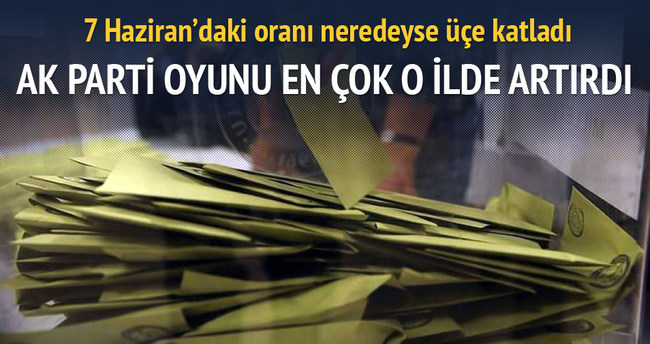 AK Parti oyunu en çok Iğdır'da artırdı