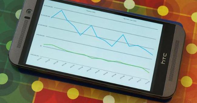 HTC sıkıntılı günlere devam ediyor!