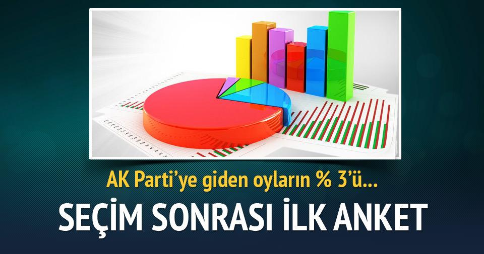 AK Parti'ye oyların yüzde 3'ü CHP'den gitmiş