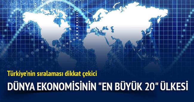 Dünya ekonomisinin en büyük 20 ülkesi