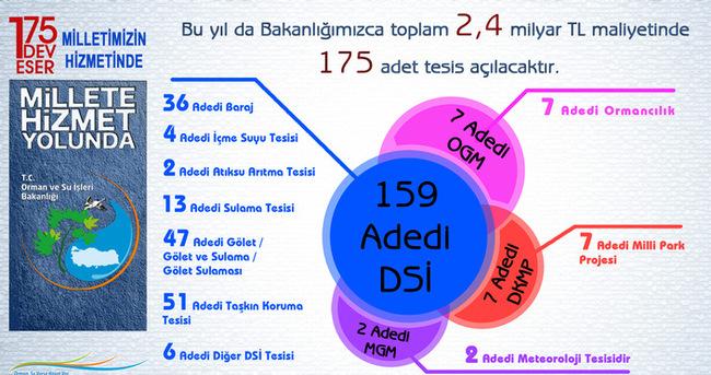 Başbakan Davutoğlu 175 eseri hizmete alacak