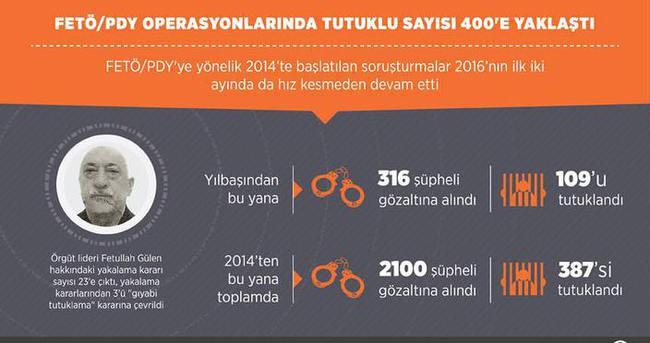 FETÖ/PDY operasyonlarında tutuklu sayısı 400'e yaklaştı