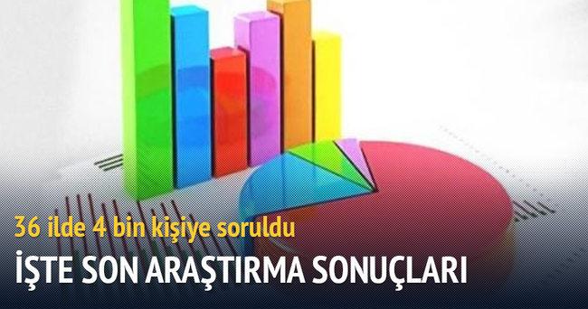 İşte Türkiye'nin nabzı
