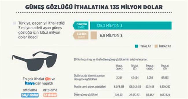 Güneş gözlüğüne 135 milyon $