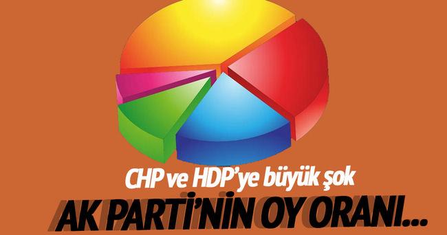 Son seçim anketinde HDP ve CHP'ye kötü haber