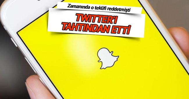 Snapchat kullanıcı sayısında Twitter'ı solladı