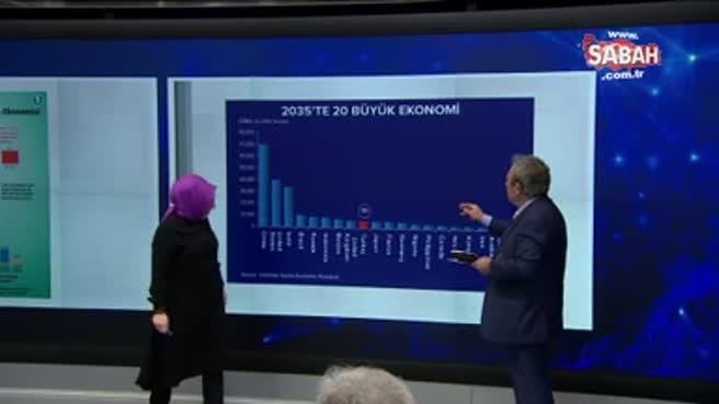 Türkiye 2035'te dünyanın dokuzuncu büyük ekonomisi olacak